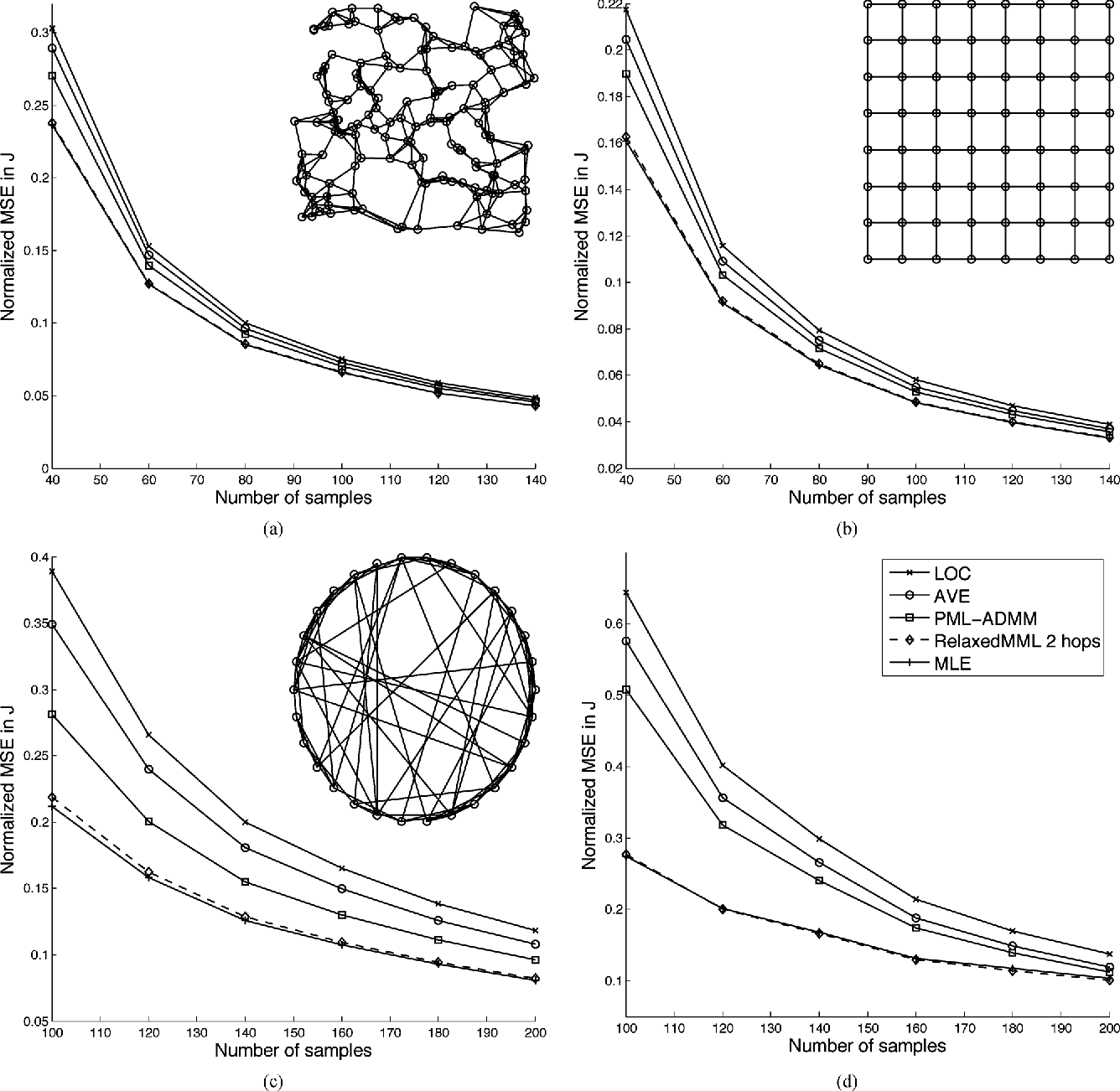 Figure 3 for Marginal Likelihoods for Distributed Parameter Estimation of Gaussian Graphical Models