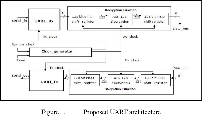 Figure 1 from Implementation of AES Algorithm in UART Module for