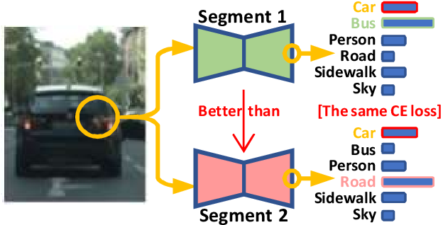 Figure 1 for Reinforced Wasserstein Training for Severity-Aware Semantic Segmentation in Autonomous Driving