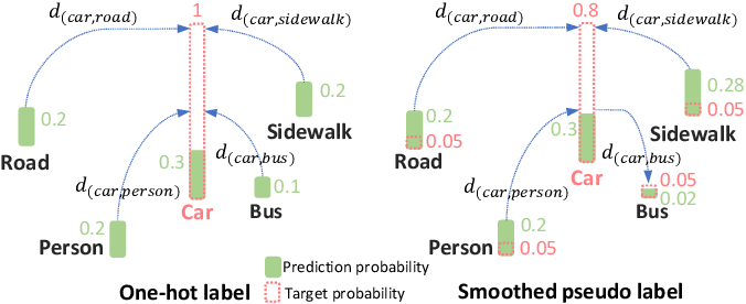 Figure 3 for Reinforced Wasserstein Training for Severity-Aware Semantic Segmentation in Autonomous Driving