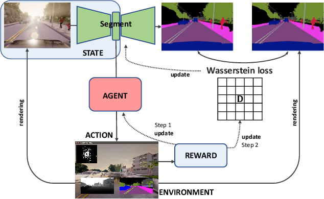 Figure 4 for Reinforced Wasserstein Training for Severity-Aware Semantic Segmentation in Autonomous Driving