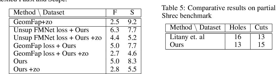 Figure 3 for Weakly Supervised Deep Functional Map for Shape Matching