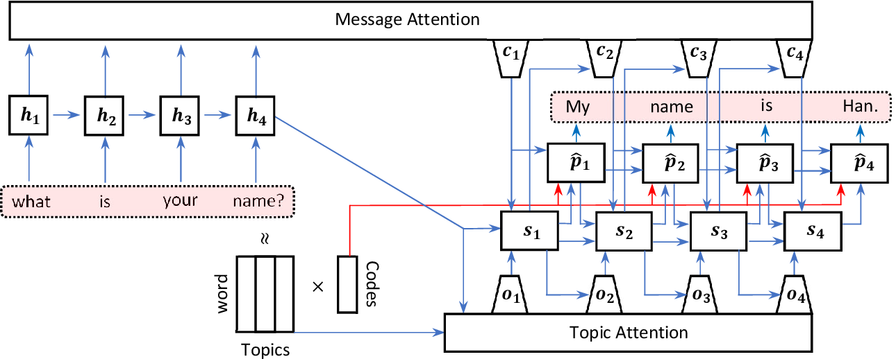 Figure 1 for Topic-aware chatbot using Recurrent Neural Networks and Nonnegative Matrix Factorization