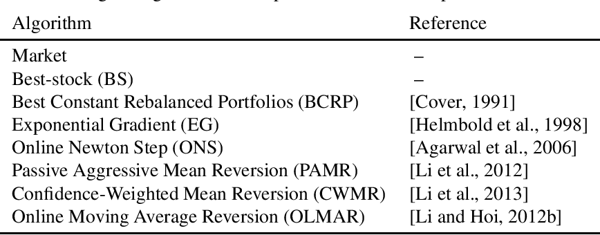 Figure 3 for Adaptive Configuration Oracle for Online Portfolio Selection Methods