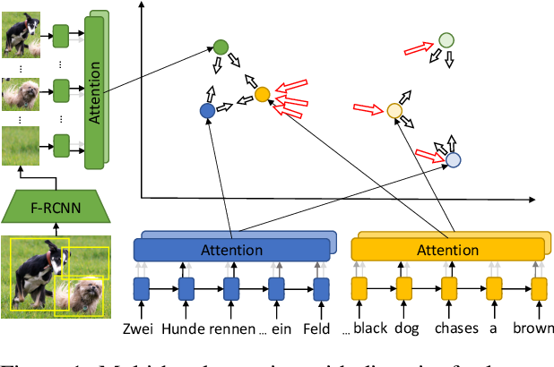 Figure 1 for Multi-Head Attention with Diversity for Learning Grounded Multilingual Multimodal Representations