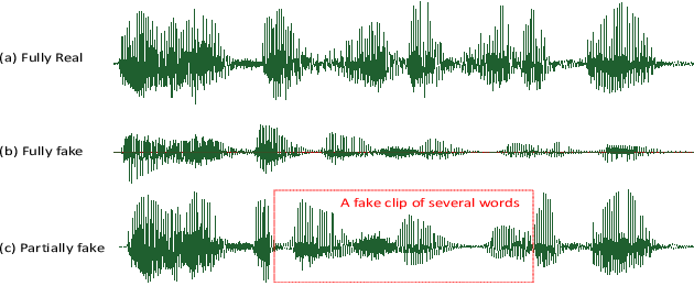 Figure 1 for Half-Truth: A Partially Fake Audio Detection Dataset
