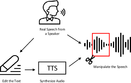 Figure 3 for Half-Truth: A Partially Fake Audio Detection Dataset