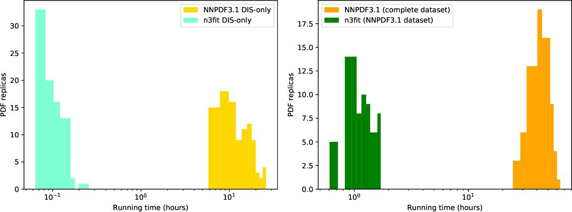 Figure 3 for Towards hardware acceleration for parton densities estimation