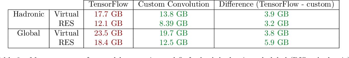 Figure 4 for Towards hardware acceleration for parton densities estimation