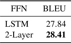 Figure 4 for Transformer with Depth-Wise LSTM