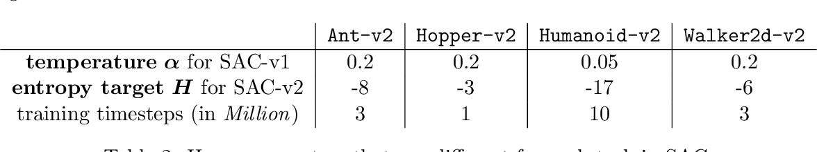 Figure 3 for Meta-SAC: Auto-tune the Entropy Temperature of Soft Actor-Critic via Metagradient