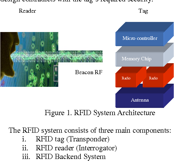 An Empirical Study for Protecting Passive RFID Systems