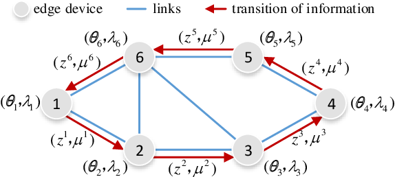 Figure 2 for Adaptive Stochastic ADMM for Decentralized Reinforcement Learning in Edge Industrial IoT