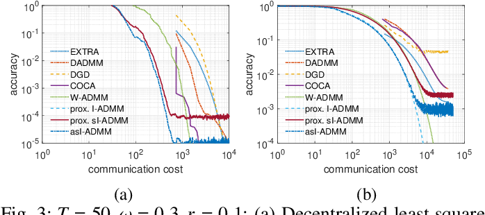Figure 3 for Adaptive Stochastic ADMM for Decentralized Reinforcement Learning in Edge Industrial IoT