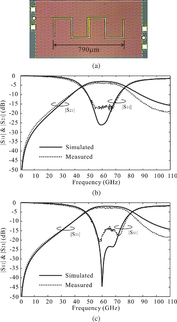 Figure 3 From Millimeter Wave Bandpass Filters By Standard 018 Mu Band Pass Muhboxm Cmos Technology Semantic Scholar