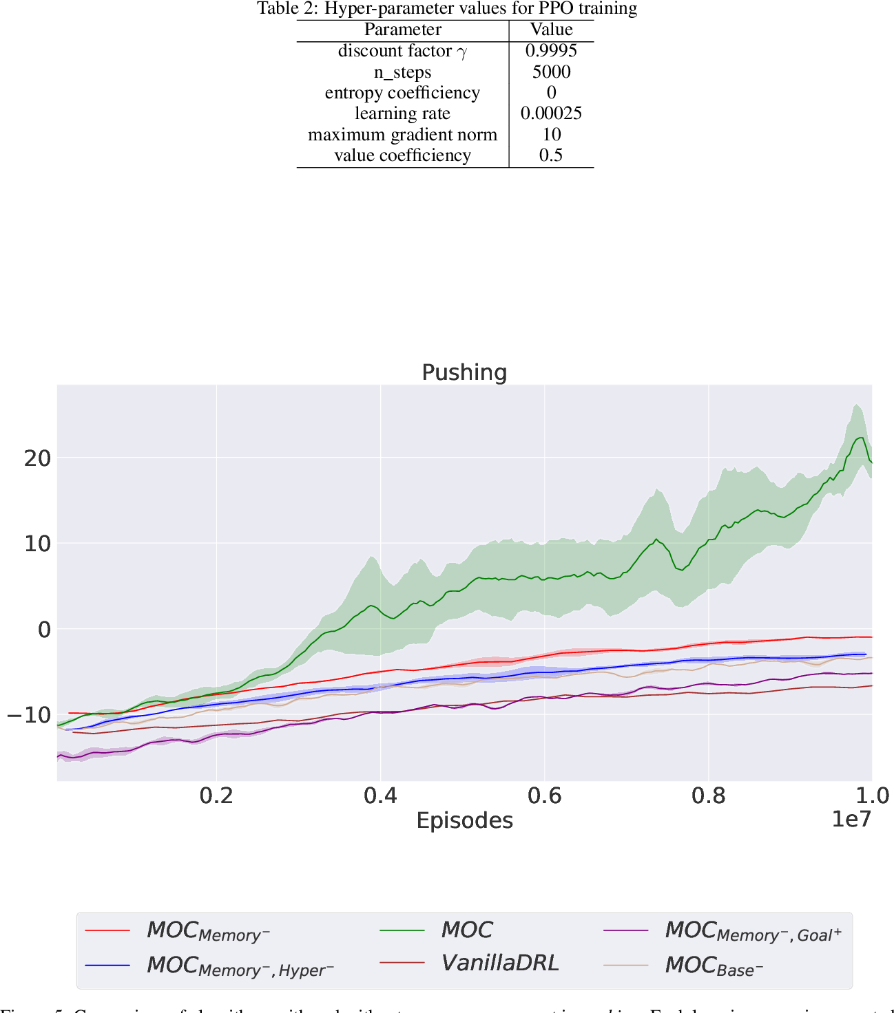 Figure 4 for Learning Multi-Objective Curricula for Deep Reinforcement Learning