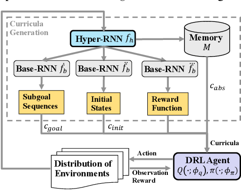 Figure 1 for Learning Multi-Objective Curricula for Deep Reinforcement Learning