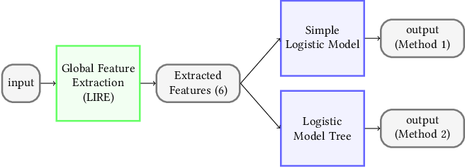 Figure 3 for An Extensive Study on Cross-Dataset Bias and Evaluation Metrics Interpretation for Machine Learning applied to Gastrointestinal Tract Abnormality Classification