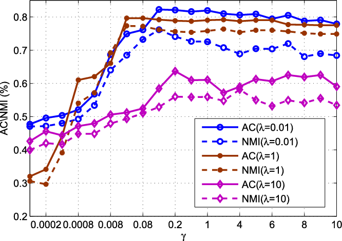 Figure 2 for Elastic Net Hypergraph Learning for Image Clustering and Semi-supervised Classification