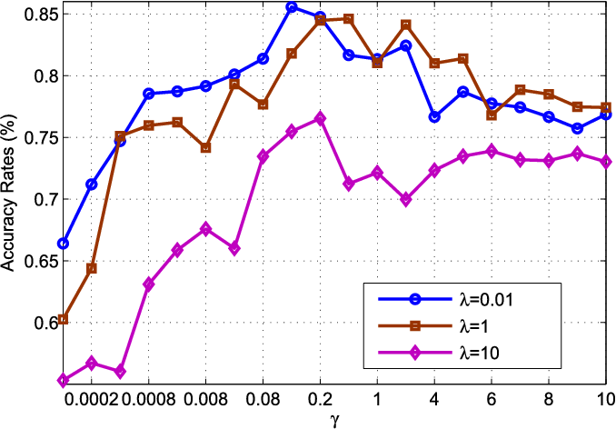Figure 3 for Elastic Net Hypergraph Learning for Image Clustering and Semi-supervised Classification