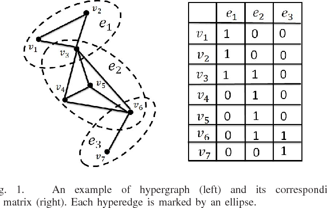 Figure 1 for Elastic Net Hypergraph Learning for Image Clustering and Semi-supervised Classification