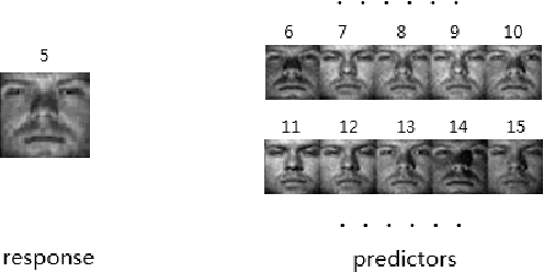 Figure 4 for Elastic Net Hypergraph Learning for Image Clustering and Semi-supervised Classification