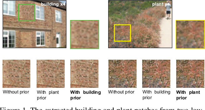 Figure 1 for Recovering Realistic Texture in Image Super-resolution by Deep Spatial Feature Transform