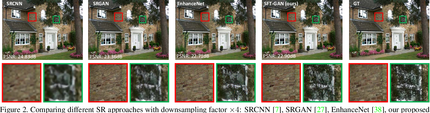 Figure 2 for Recovering Realistic Texture in Image Super-resolution by Deep Spatial Feature Transform