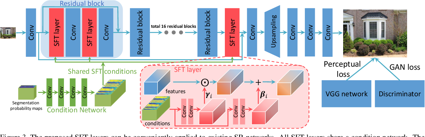Figure 3 for Recovering Realistic Texture in Image Super-resolution by Deep Spatial Feature Transform