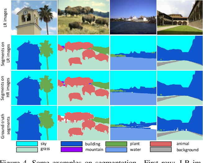 Figure 4 for Recovering Realistic Texture in Image Super-resolution by Deep Spatial Feature Transform