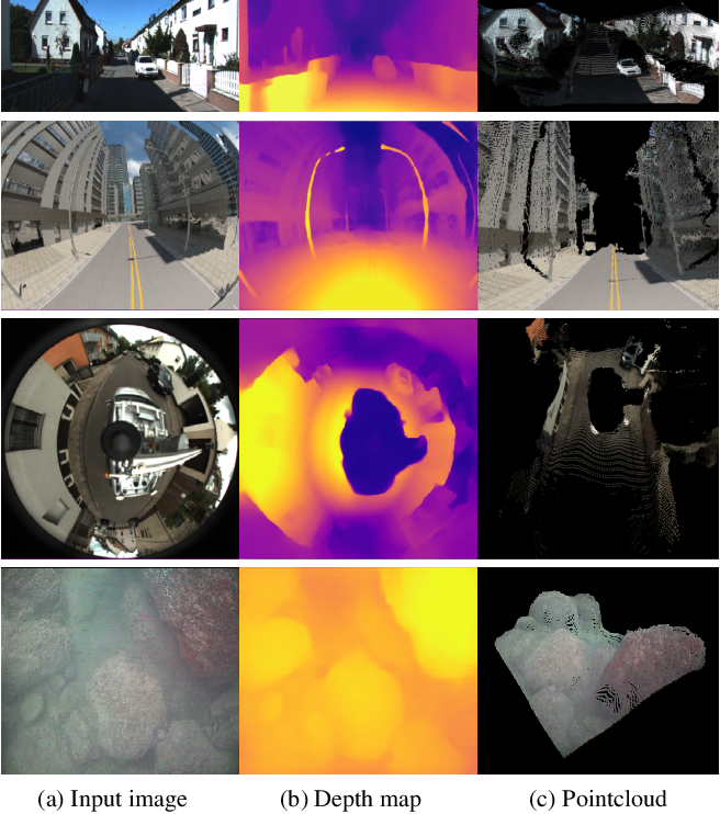 Figure 1 for Neural Ray Surfaces for Self-Supervised Learning of Depth and Ego-motion