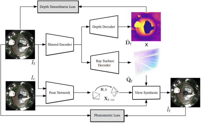 Figure 3 for Neural Ray Surfaces for Self-Supervised Learning of Depth and Ego-motion