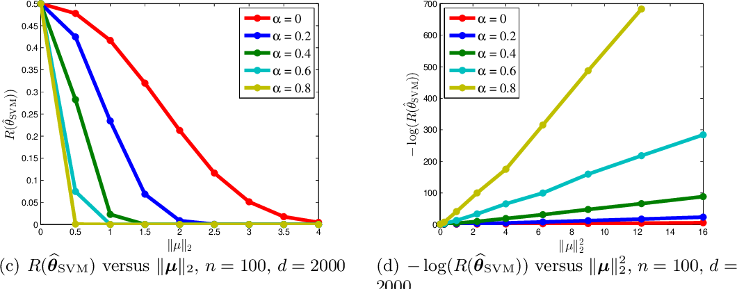 Figure 2 for Risk Bounds for Over-parameterized Maximum Margin Classification on Sub-Gaussian Mixtures