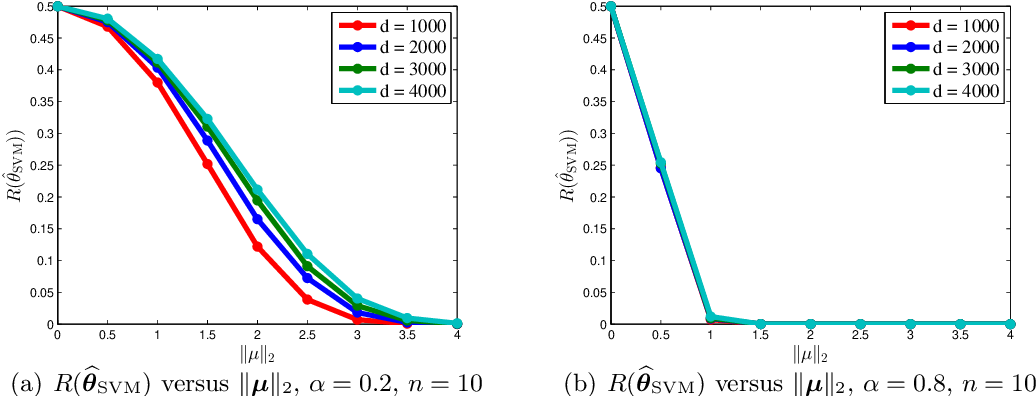 Figure 3 for Risk Bounds for Over-parameterized Maximum Margin Classification on Sub-Gaussian Mixtures