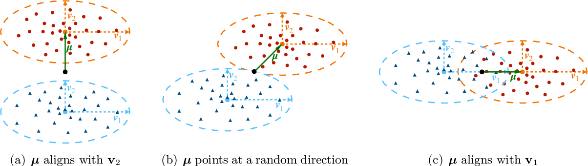 Figure 1 for Risk Bounds for Over-parameterized Maximum Margin Classification on Sub-Gaussian Mixtures