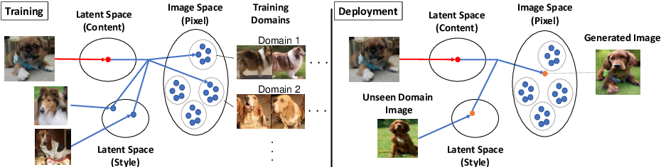 Figure 2 for COCO-FUNIT: Few-Shot Unsupervised Image Translation with a Content Conditioned Style Encoder