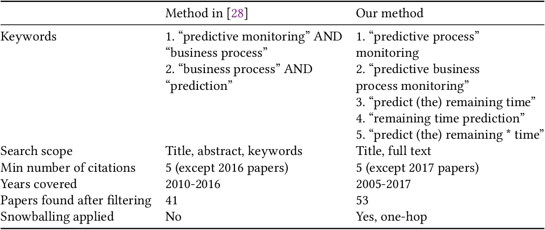 Figure 4 for Survey and cross-benchmark comparison of remaining time prediction methods in business process monitoring