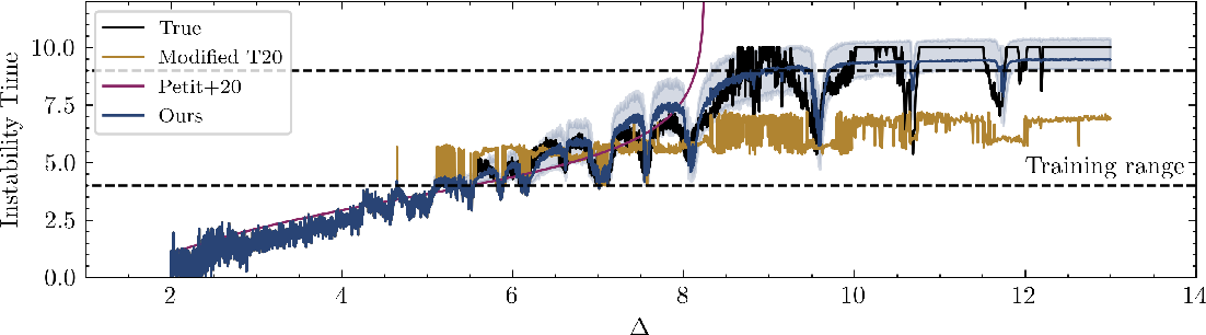 Figure 4 for A Bayesian neural network predicts the dissolution of compact planetary systems