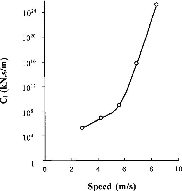 Fig. 4. Soil damping coe cients Cl determined for a sandy clay loam soil (1.33 Mg/m 3 wet bulk density, 12.3% water content) using reference tool method. Damping coe cient increased rapidly with increases in tool speed.