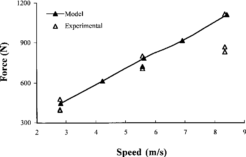 Fig. 5. Predicted and experimental draft forces for a narrow triangular pro®led tool operating at 100 mm depth in a sandy clay loam soil (1.33 Mg/m3 wet bulk density, 12.3% water content).