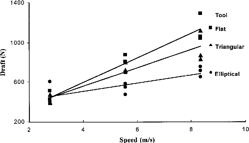 Fig. 6. Draft versus speed for narrow tools operating at 100 mm depth in a sandy clay loam soil (1.33 Mg/m3 wet bulk density, 12.3% water content).