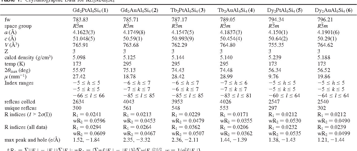 Table 1 from RE2MAl6Si4 (RE = Gd, Tb, Dy; M = Au, Pt): layered ...
