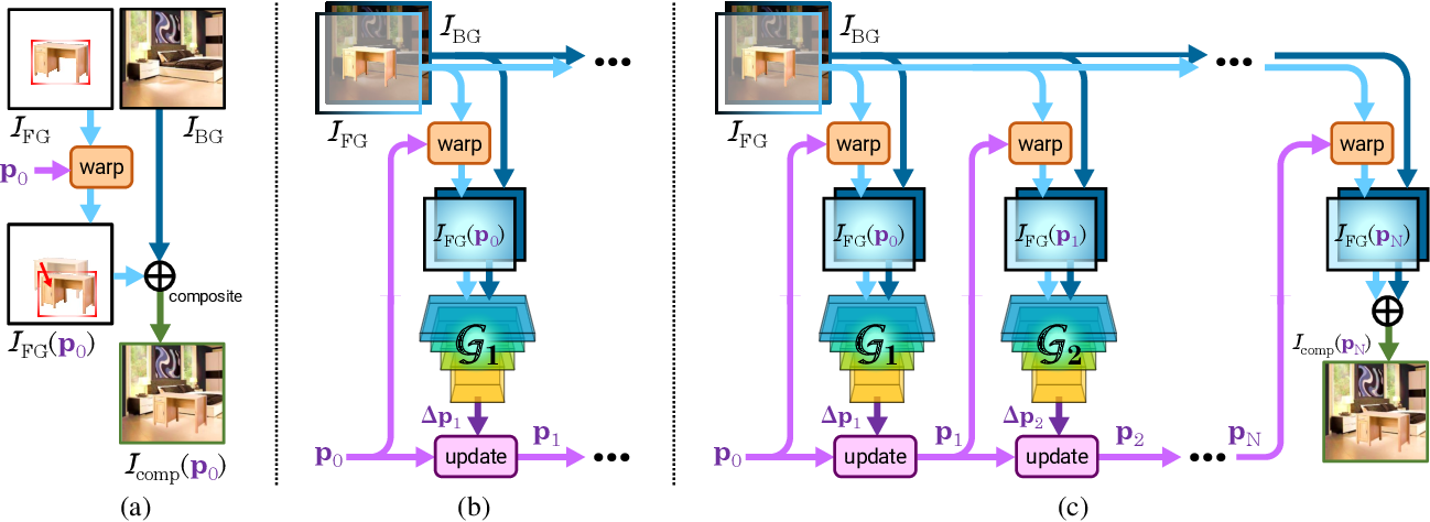 Figure 3 for ST-GAN: Spatial Transformer Generative Adversarial Networks for Image Compositing