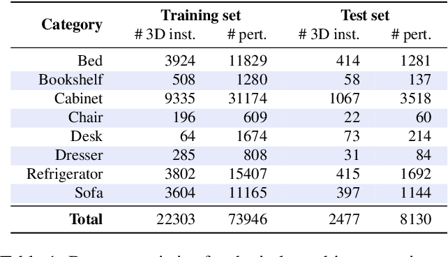 Figure 2 for ST-GAN: Spatial Transformer Generative Adversarial Networks for Image Compositing