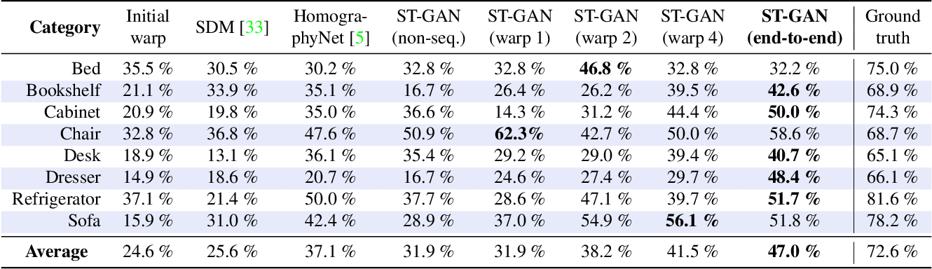 Figure 4 for ST-GAN: Spatial Transformer Generative Adversarial Networks for Image Compositing