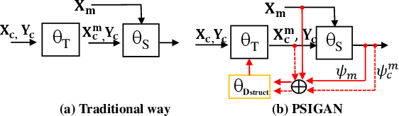 Figure 1 for PSIGAN: Joint probabilistic segmentation and image distribution matching for unpaired cross-modality adaptation based MRI segmentation