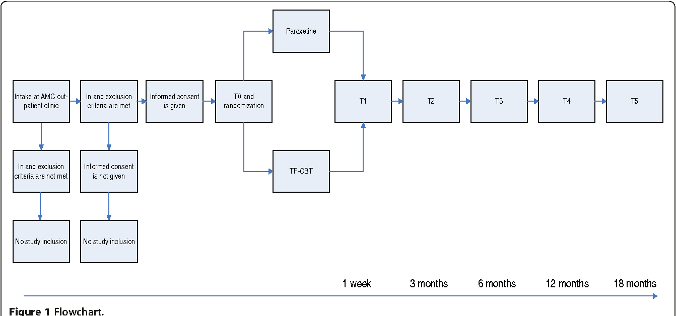 Comparison of the effectiveness of trauma focused cognitive figure 1 geenschuldenfo Images