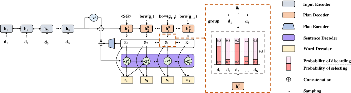 Figure 3 for Long and Diverse Text Generation with Planning-based Hierarchical Variational Model