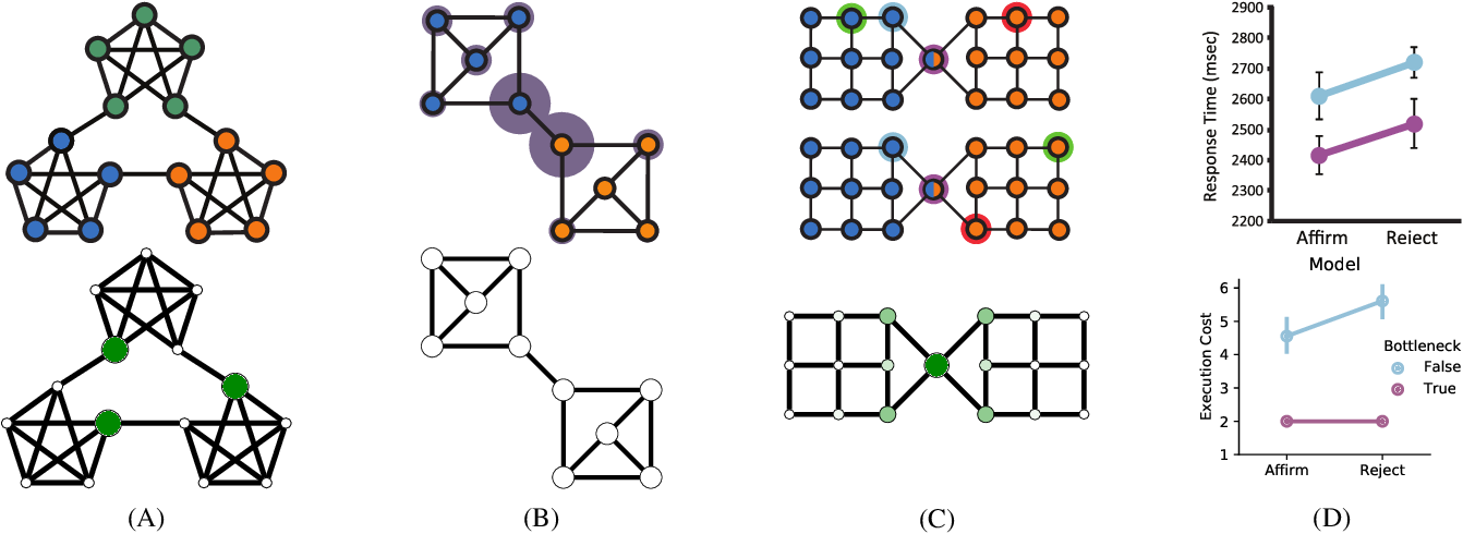 Figure 2 for Resource-rational Task Decomposition to Minimize Planning Costs