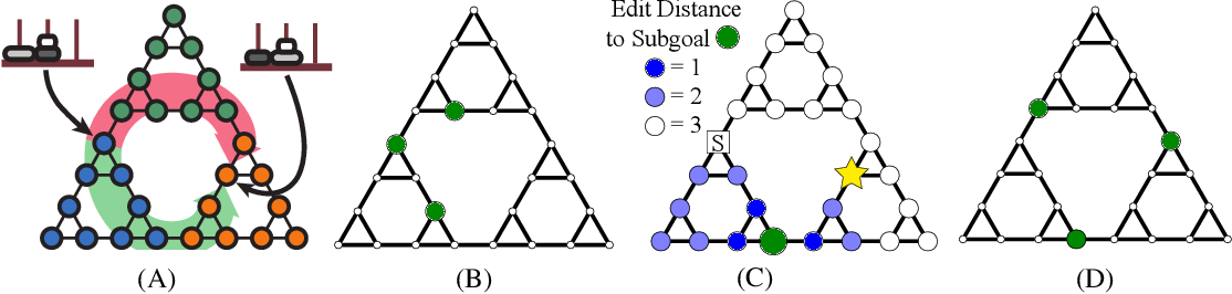 Figure 3 for Resource-rational Task Decomposition to Minimize Planning Costs